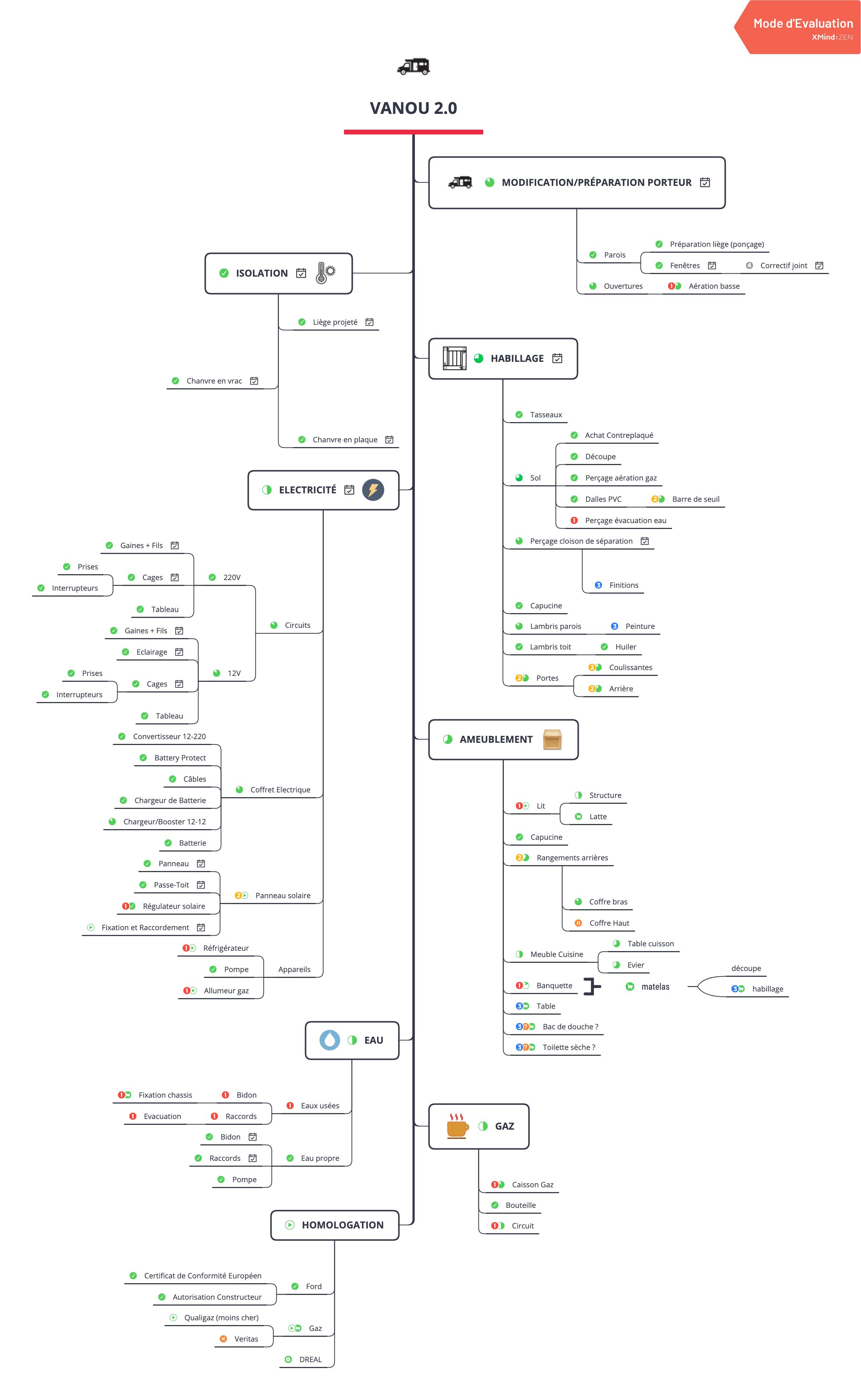 Mindmap pour un projet de conversion d'un Ford transit en fourgon aménagé